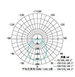 GKL5212LED機柜燈具配光圖