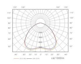 GKN6025投光燈具產品性能圖