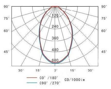 GKN6140投光燈具配光性能圖